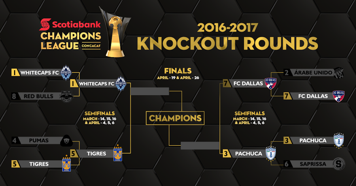 Soccer CONCACAF Champions League Semifinals Schedule