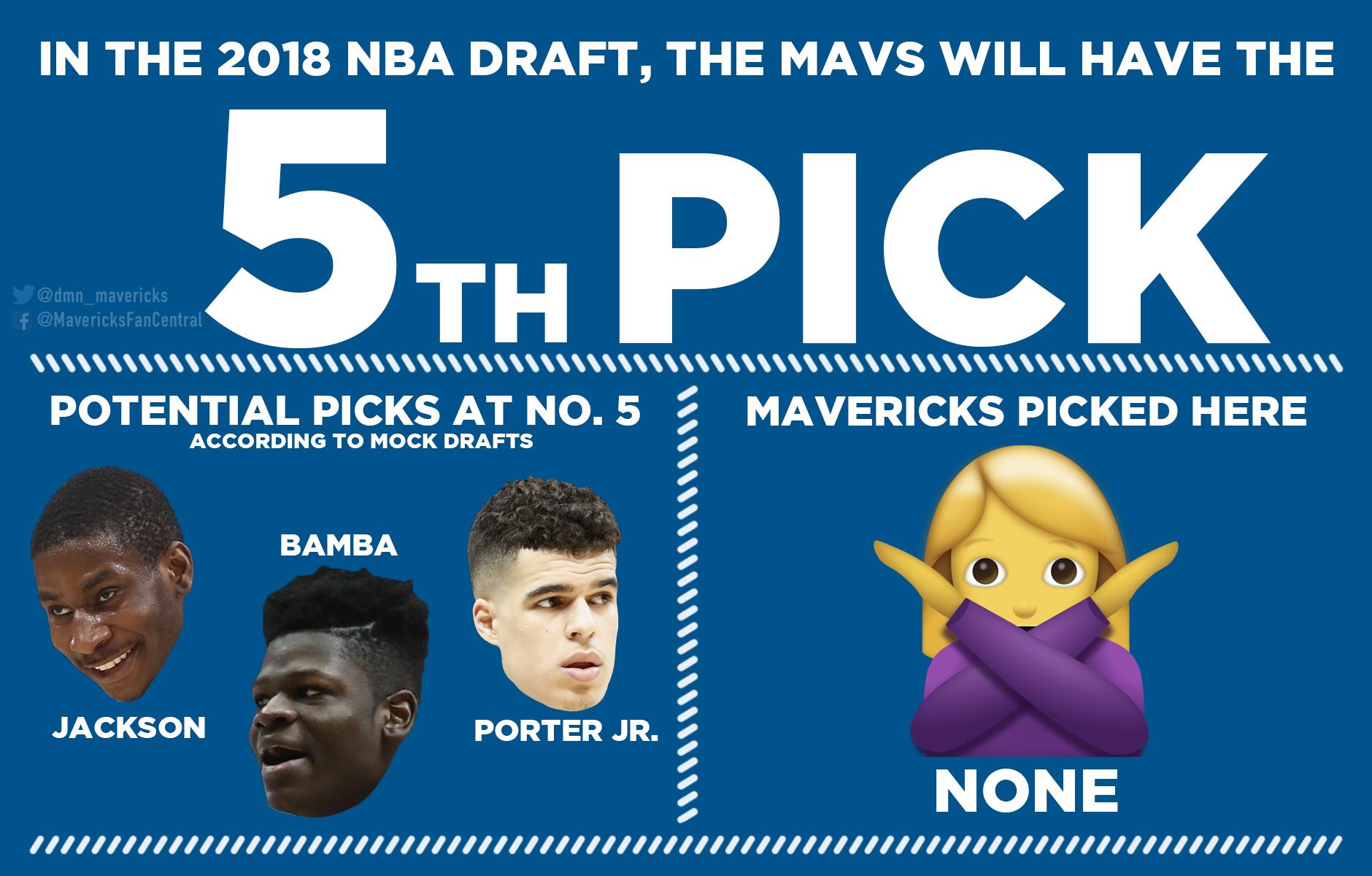 Mavericks fall two spots in lottery, will pick fifth in NBA draft